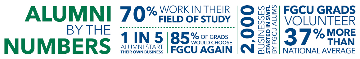 Alumni by the numbers: 70% work in their field of study, 1 in 5 alumni start their own business, 85% of grads would choose FGCU again, 2,000 businesses started in SWFL by FGCU alumns, FGCU grads volunteer 37% more than national average.